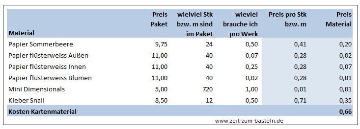 Einladungen zur Taufe selbstgemacht - Was kostet es? - www.zeit-zum-basteln.de